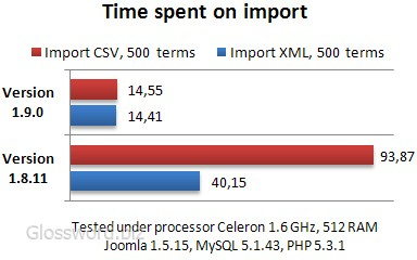 Time spent on import, seconds. / 384×240, 27 KB